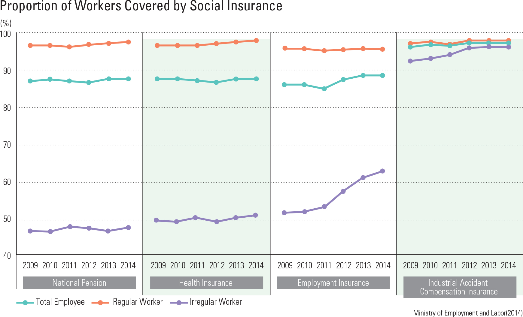 "Proportion of Workers Covered by Social Insurance<p class=""oz_zoom"" zimg=""http://imagedata.cafe24.com/us_3/us3_239-2_2.jpg""><span style=""font-family:Nanum Myeongjo;""><span style=""font-size:18px;""><span class=""label label-danger"">UPDATE DATA</span></span></p>"