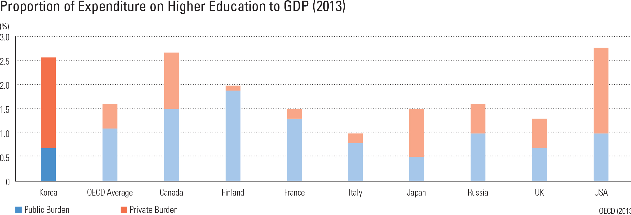 Proportion of Expenditure on Higher Education to GDP (2013)