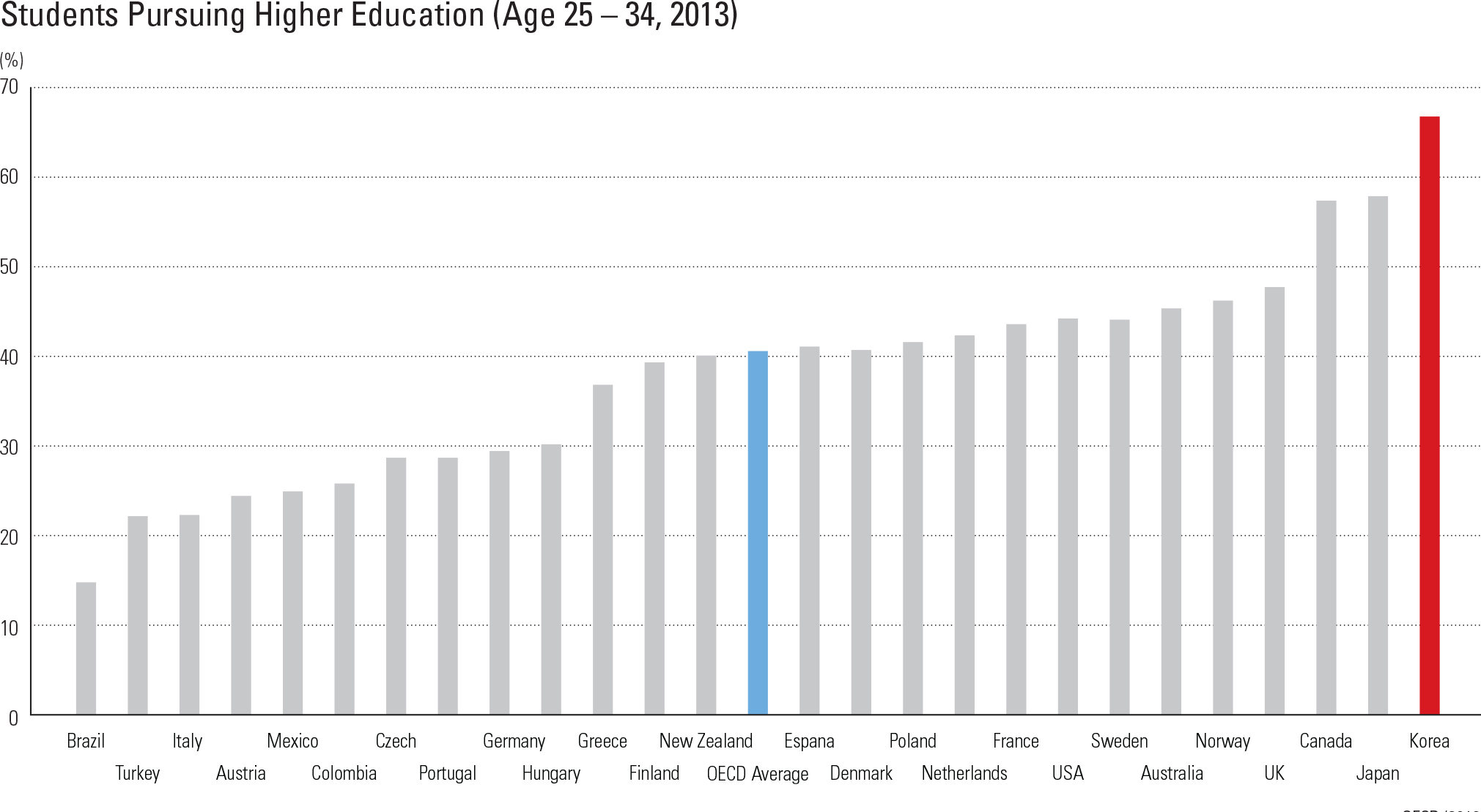 Students Pursuing Higher Education (Age 25 – 34, 2013)