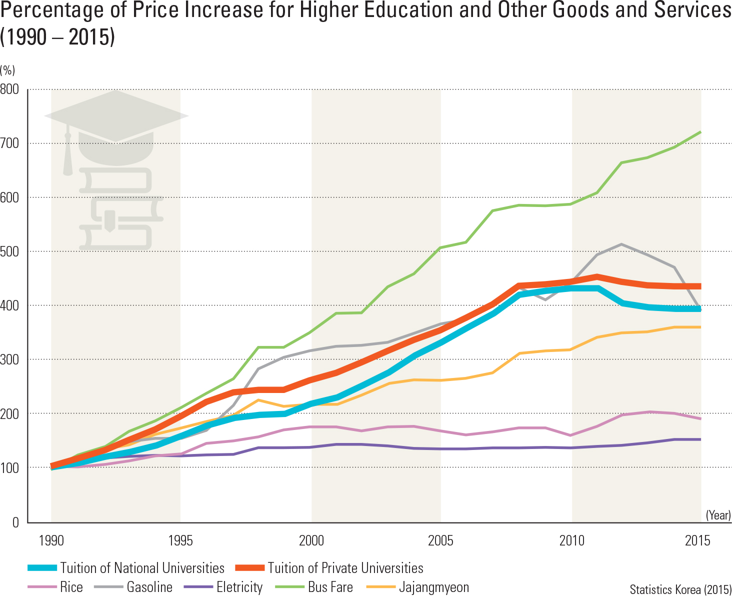Percentage of Price Increase for Higher Education and Other Goods and Services (1990 – 2015)