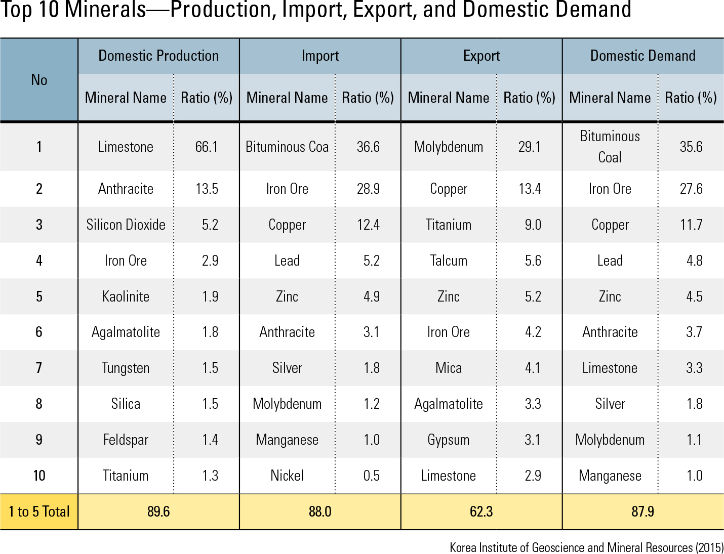 "Top 10 Minerals—Production, Import, Export, and Domestic Demand<p class=""oz_zoom"" zimg=""http://imagedata.cafe24.com/us_3/us3_25-2_2.jpg""><span style=""font-family:Nanum Myeongjo;""><span style=""font-size:18px;""><span class=""label label-danger"">UPDATE DATA</span></span></p>"