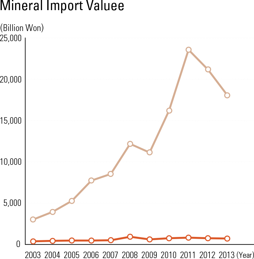 Mineral Import Valuee