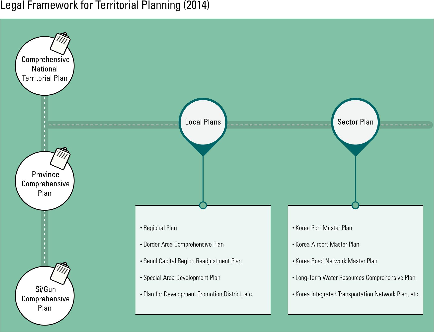 Legal Framework for Territorial Planning (2014)