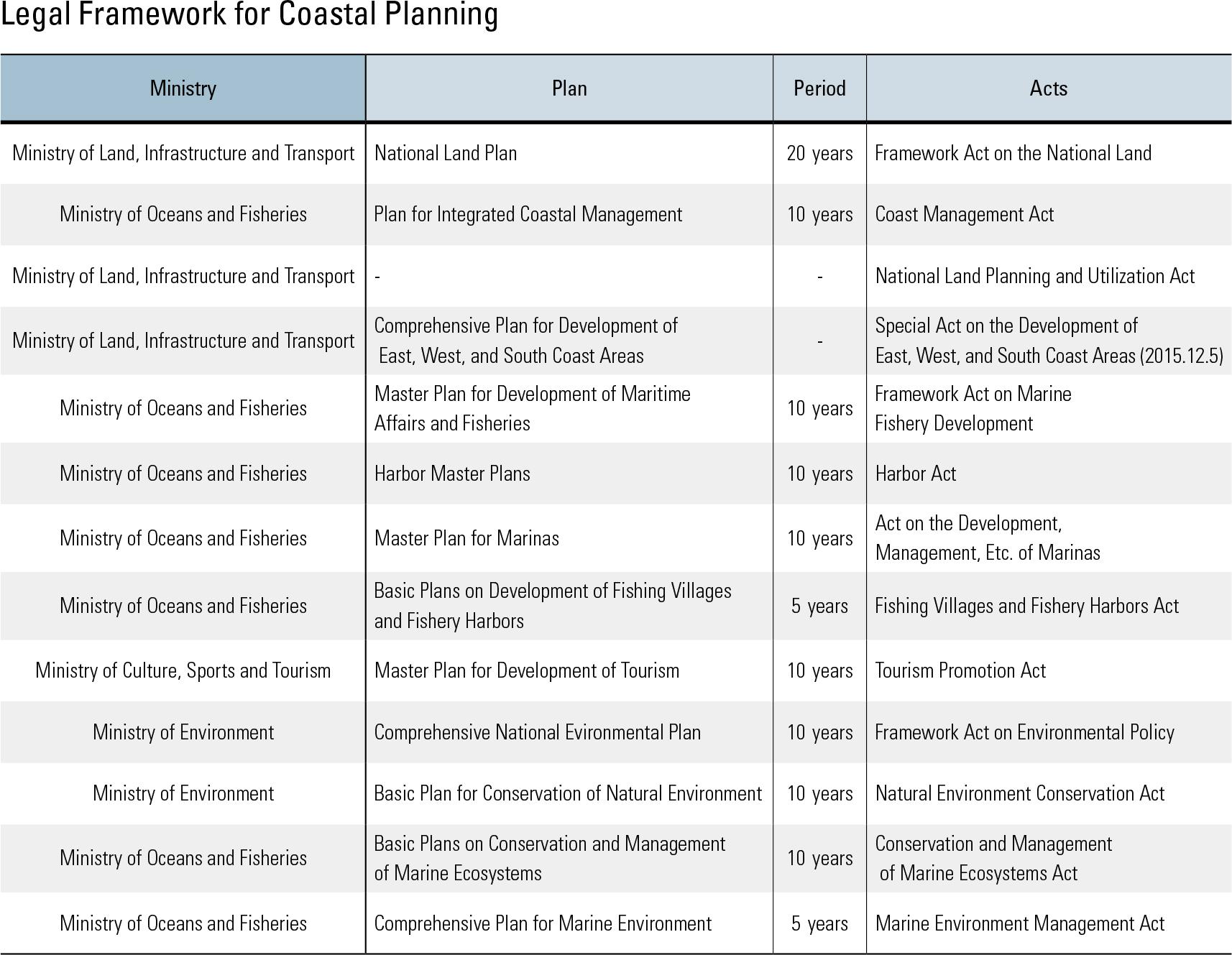 Legal Framework for Coastal Planning