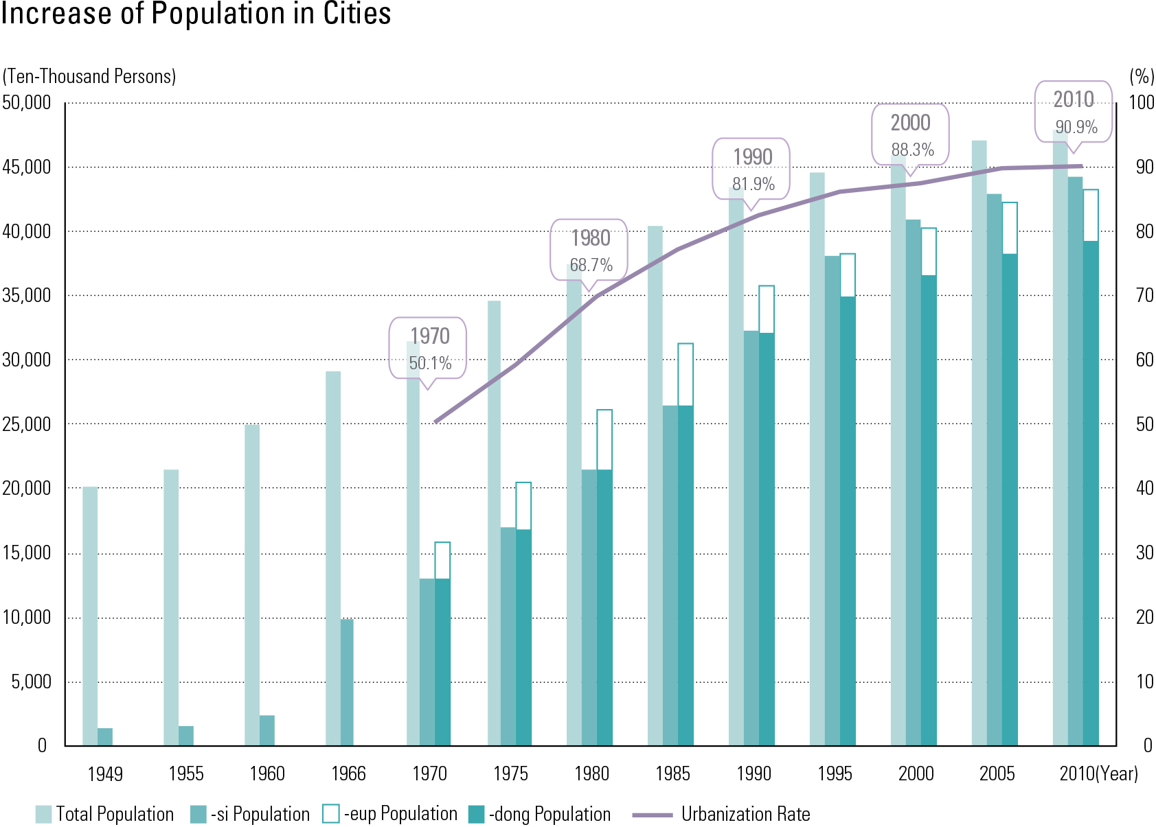 "Increase of Population in Cities<p class=""oz_zoom"" zimg=""http://imagedata.cafe24.com/us_3/us3_36-2_2.jpg""><span style=""font-family:Nanum Myeongjo;""><span style=""font-size:18px;""><span class=""label label-danger"">UPDATE DATA</span></span></p>"