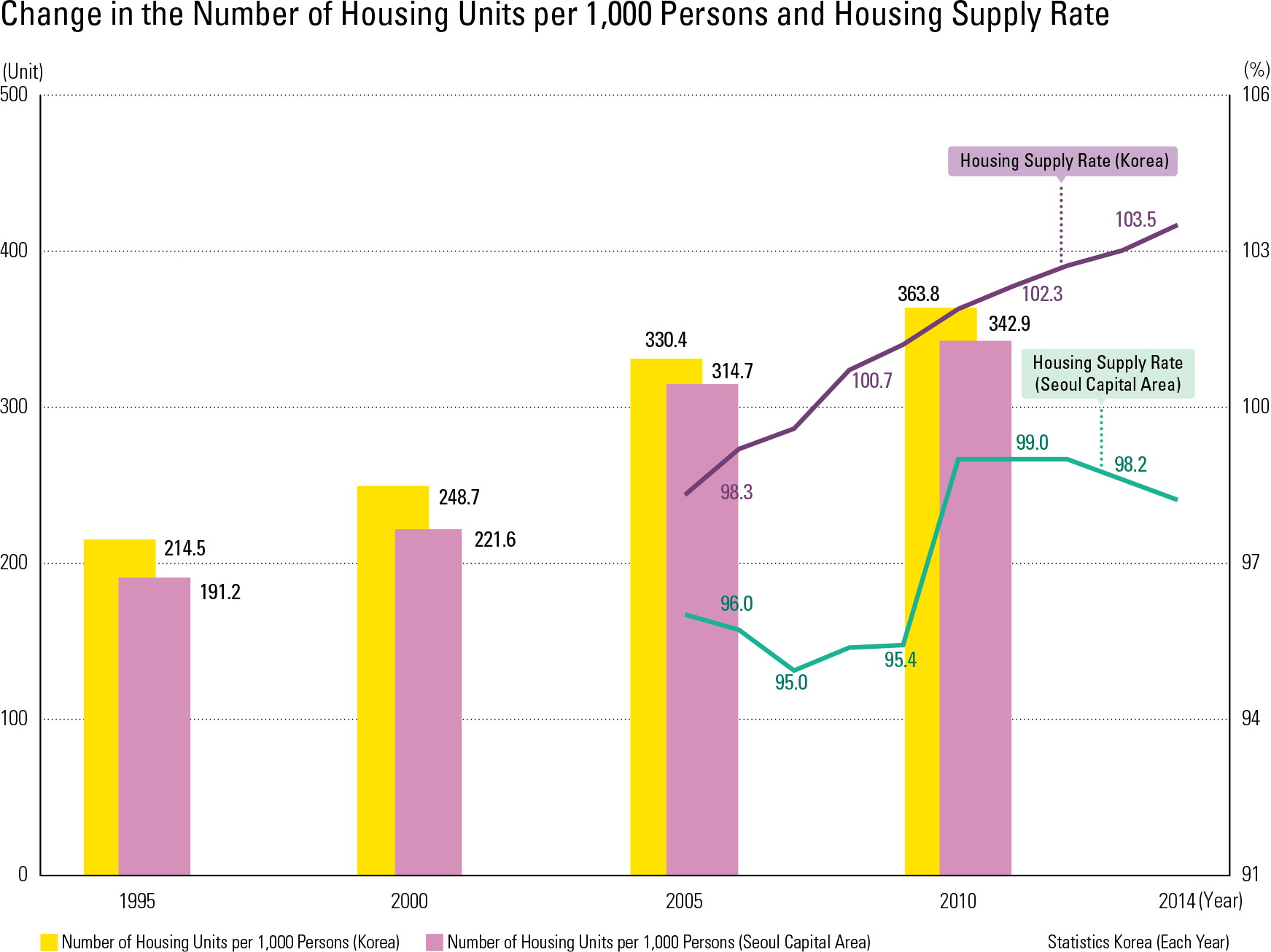 """Change in the Number of Housing Units per 1,000 Persons and Housing Supply Rate<p class=""""oz_zoom"""" zimg=""""http://imagedata.cafe24.com/us_3/us3_64-1_2.jpg""""><span style=""""font-family:Nanum Myeongjo;""""><span style=""""font-size:18px;""""><span class=""""label label-danger"""">UPDATE DATA</span></span></p>"""