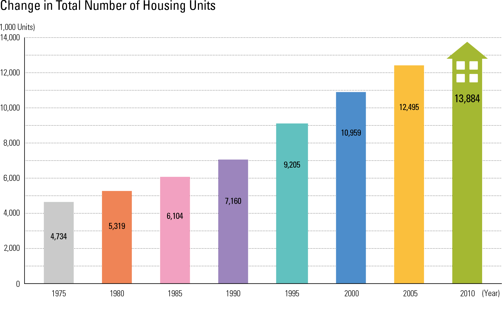 """Change in Total Number of Housing Units<p class=""""oz_zoom"""" zimg=""""http://imagedata.cafe24.com/us_3/us3_64-2_2.jpg""""><span style=""""font-family:Nanum Myeongjo;""""><span style=""""font-size:18px;""""><span class=""""label label-danger"""">UPDATE DATA</span></span></p>"""