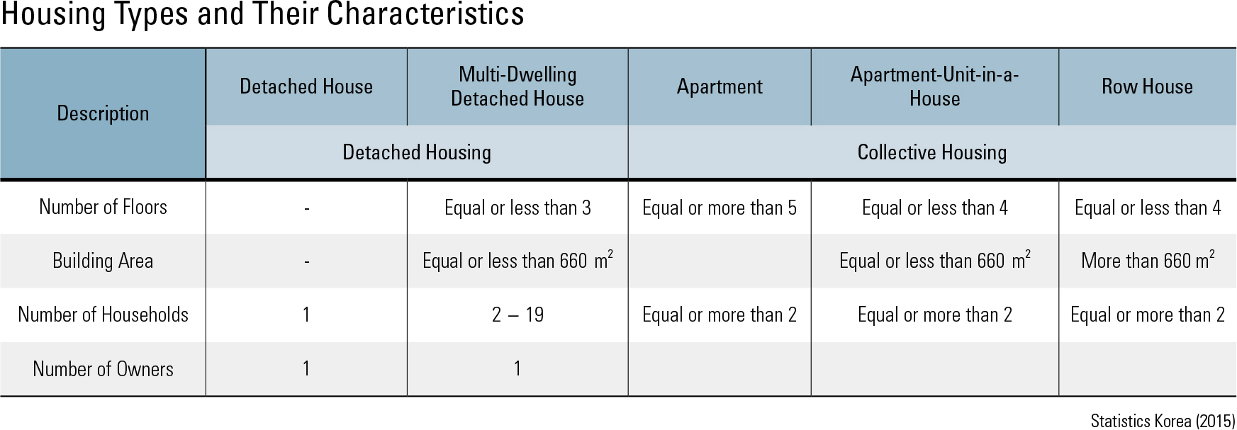 Housing Types and Their Characteristics