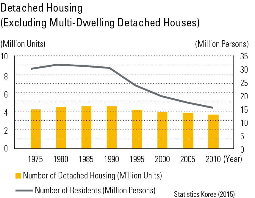 "Detached Housing(Excluding Multi-Dwelling Detached Houses)<p class=""oz_zoom"" zimg=""http://imagedata.cafe24.com/us_3/us3_67-1_2.jpg""><span style=""font-family:Nanum Myeongjo;""><span style=""font-size:18px;""><span class=""label label-danger"">UPDATE DATA</span></span></p>"