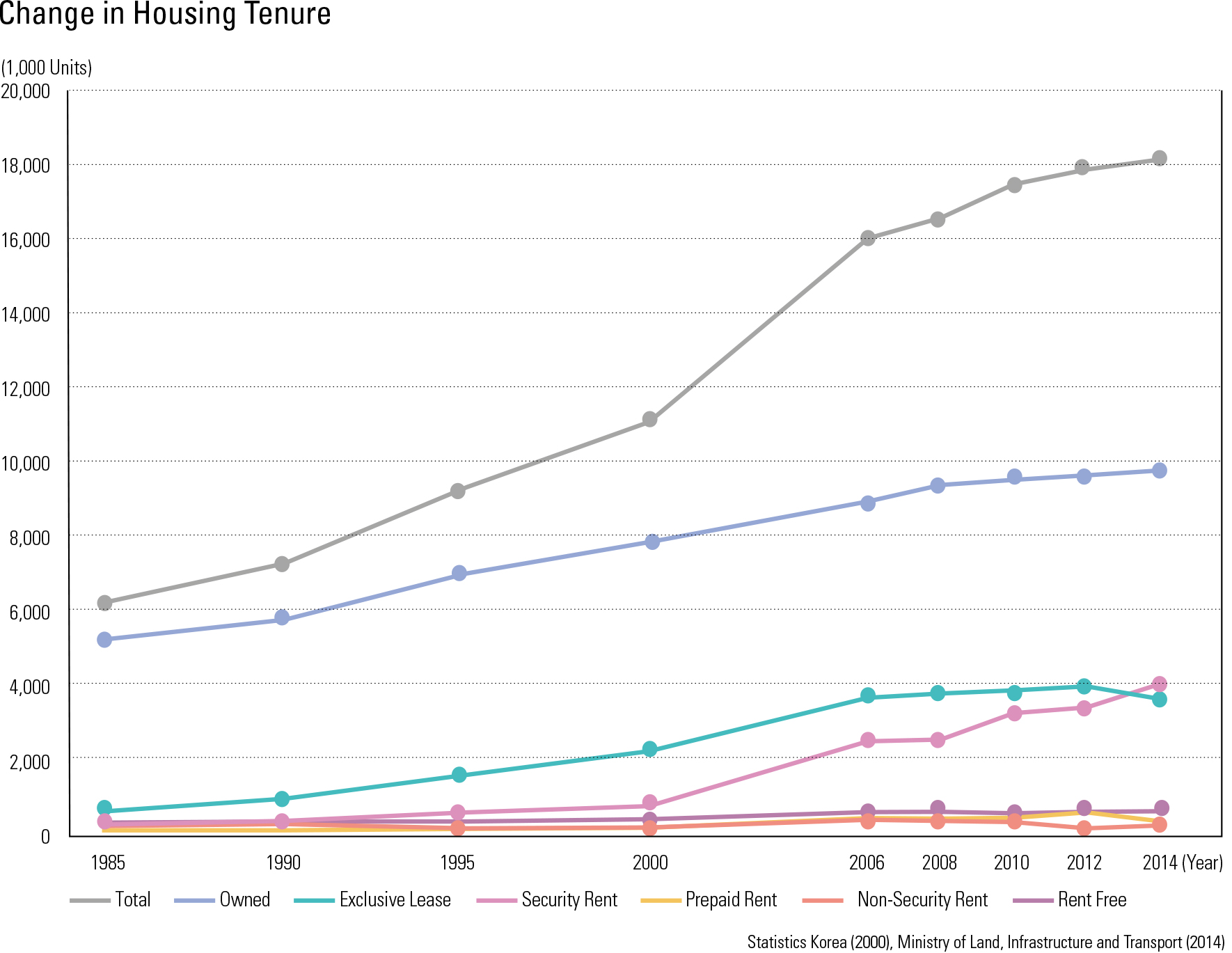 "Change in Housing Tenure<p class=""oz_zoom"" zimg=""http://imagedata.cafe24.com/us_3/us3_77-2_2.jpg""><span style=""font-family:Nanum Myeongjo;""><span style=""font-size:18px;""><span class=""label label-danger"">UPDATE DATA</span></span></p>"