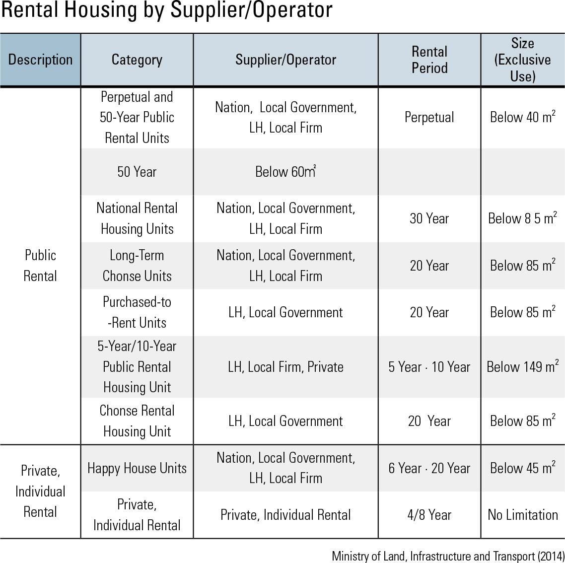 Rental Housing by Supplier/Operator