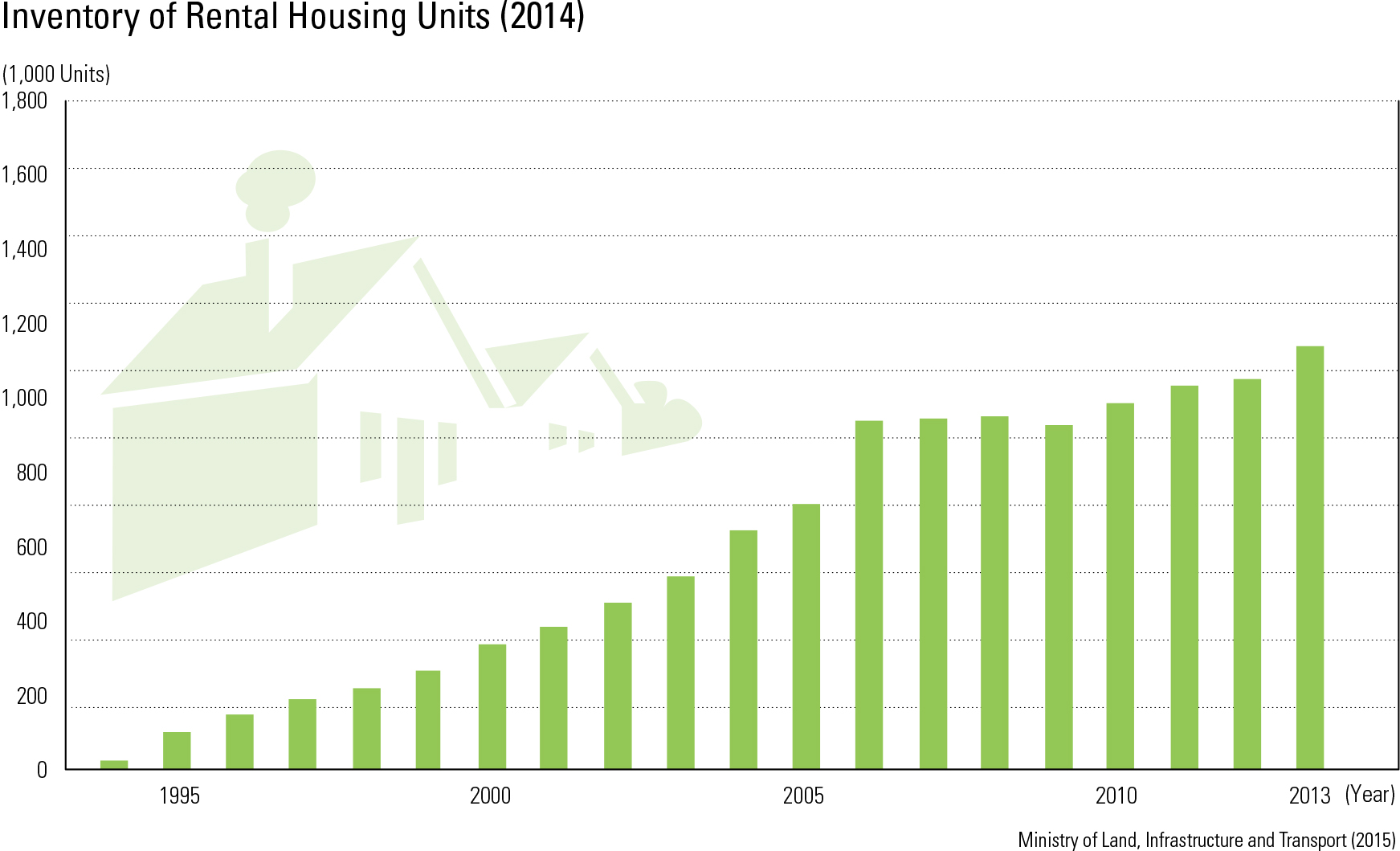 "Inventory of Rental Housing Units (2014)<p class=""oz_zoom"" zimg=""http://imagedata.cafe24.com/us_3/us3_81-2_2.jpg""><span style=""font-family:Nanum Myeongjo;""><span style=""font-size:18px;""><span class=""label label-danger"">UPDATE DATA</span></span></p>"