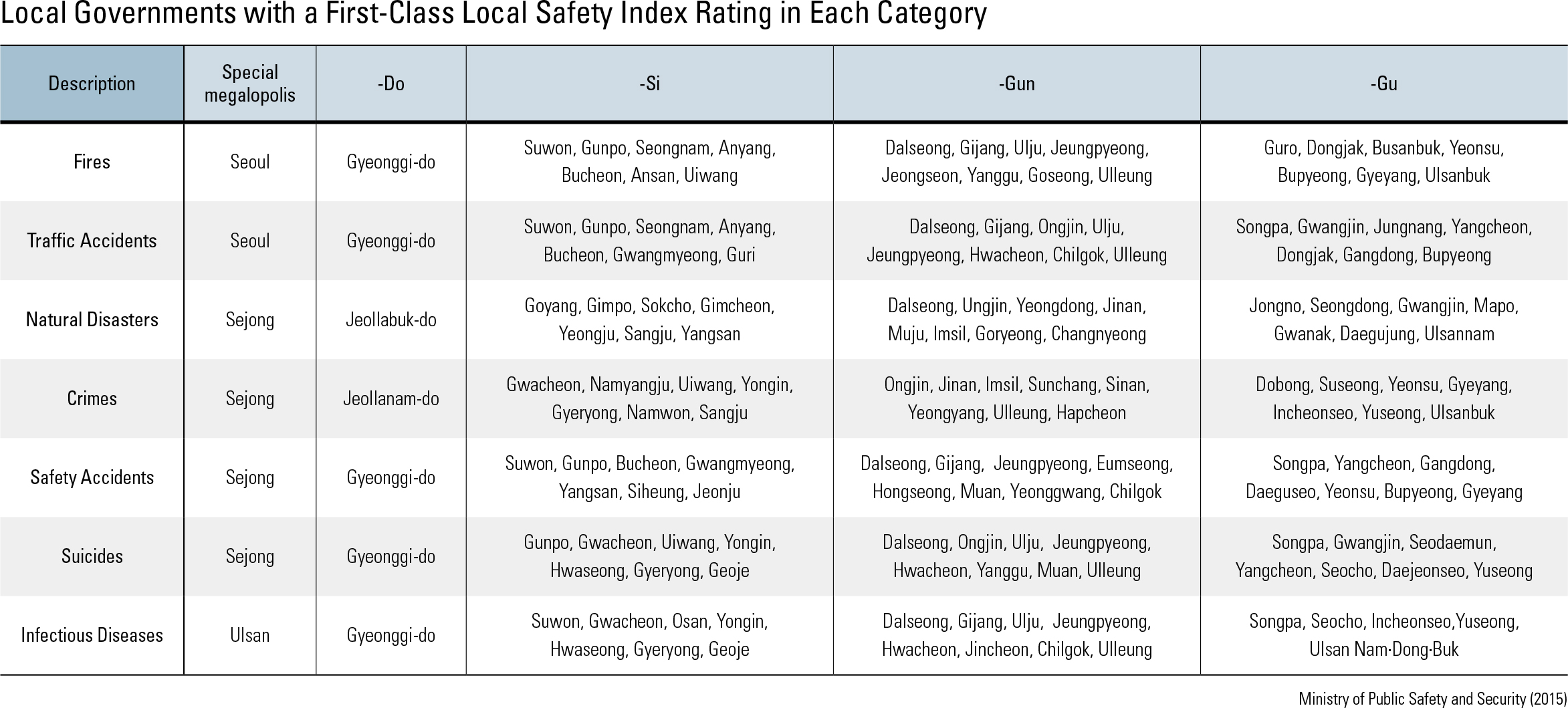 Local Governments with a First-Class Local Safety Index Rating in Each Category