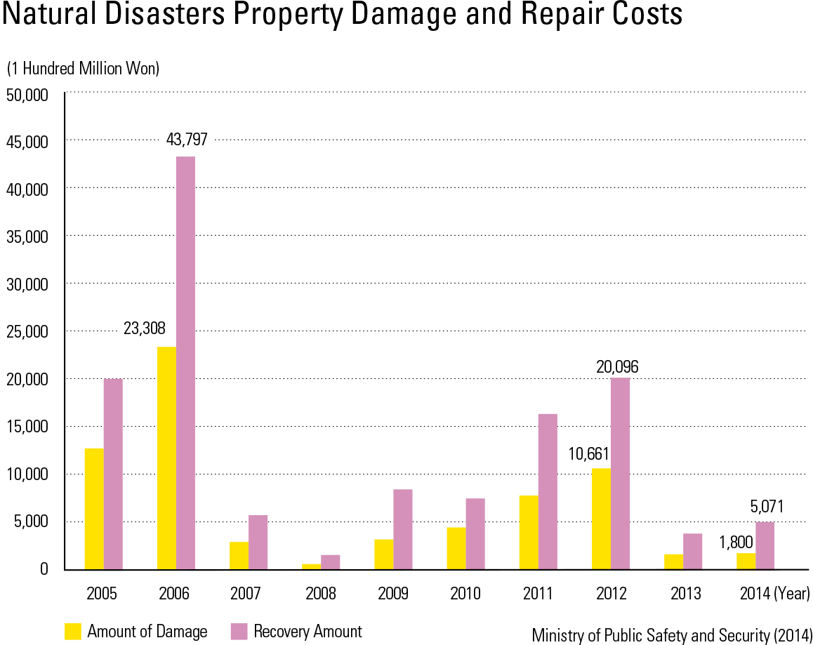 "Natural Disasters Property Damage and Repair Costs<p class=""oz_zoom"" zimg=""http://imagedata.cafe24.com/us_3/us3_93-2_2.jpg""><span style=""font-family:Nanum Myeongjo;""><span style=""font-size:18px;""><span class=""label label-danger"">UPDATE DATA</span></span></p>"