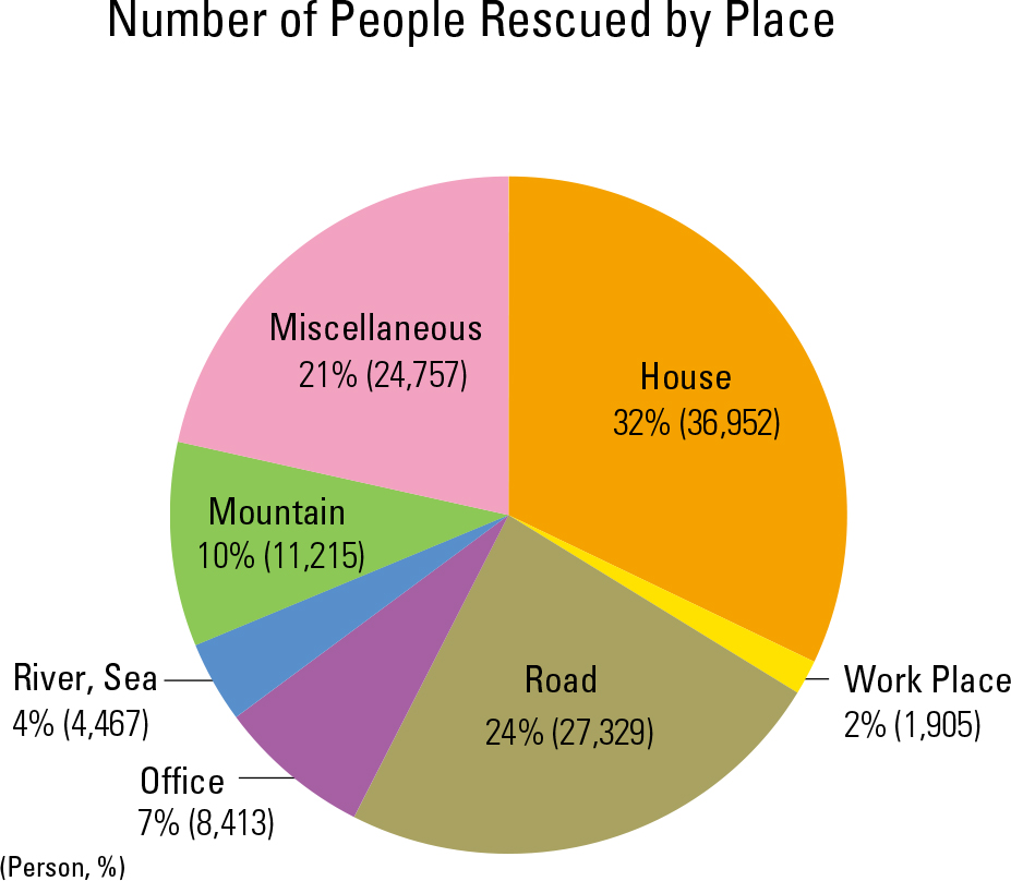 Number of People Rescued by Place