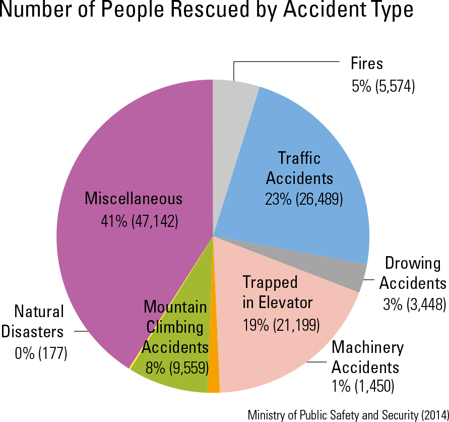 "Number of People Rescued by Accident Type<p class=""oz_zoom"" zimg=""http://imagedata.cafe24.com/us_3/us3_94-6_2.jpg""><span style=""font-family:Nanum Myeongjo;""><span style=""font-size:18px;""><span class=""label label-danger"">UPDATE DATA</span></span></p>"
