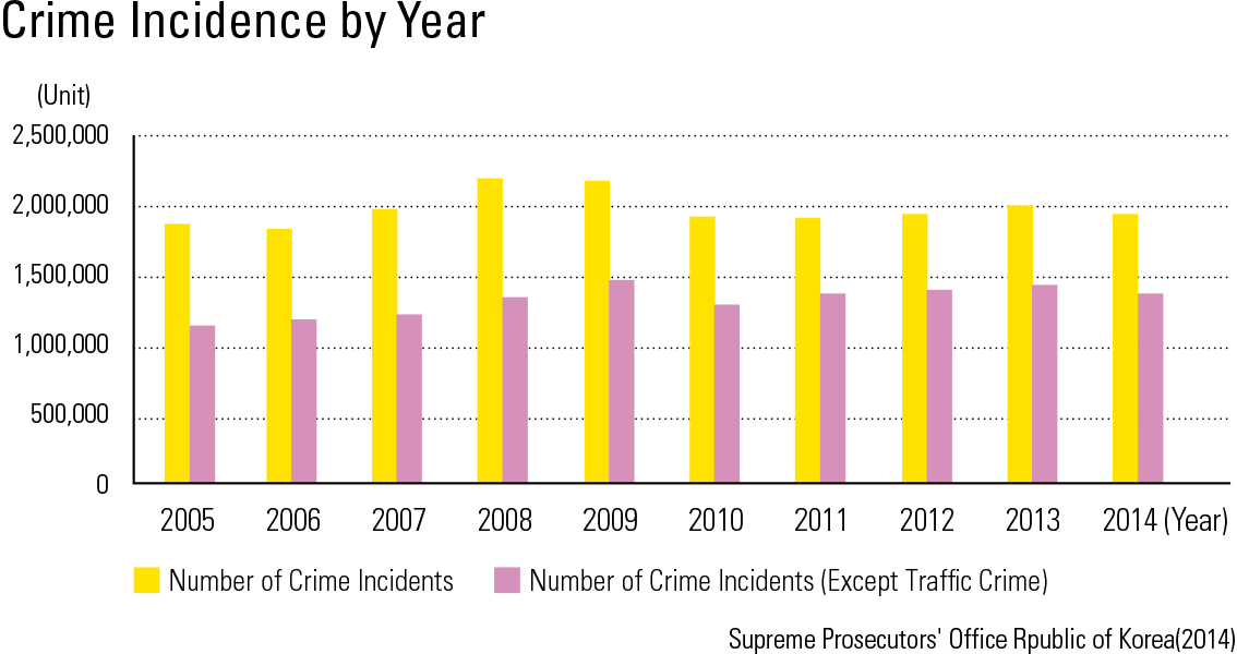 "Crime Incidence by Year<p class=""oz_zoom"" zimg=""http://imagedata.cafe24.com/us_3/us3_96-4_2.jpg""><span style=""font-family:Nanum Myeongjo;""><span style=""font-size:18px;""><span class=""label label-danger"">UPDATE DATA</span></span></p>"