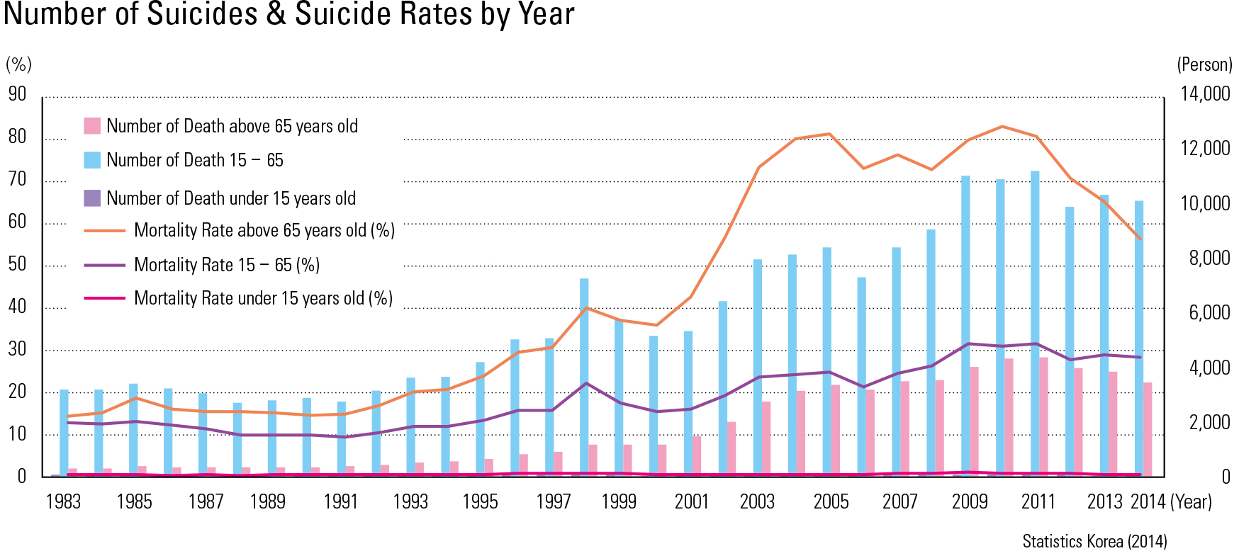 Number of Suicides & Suicide Rates by Year
