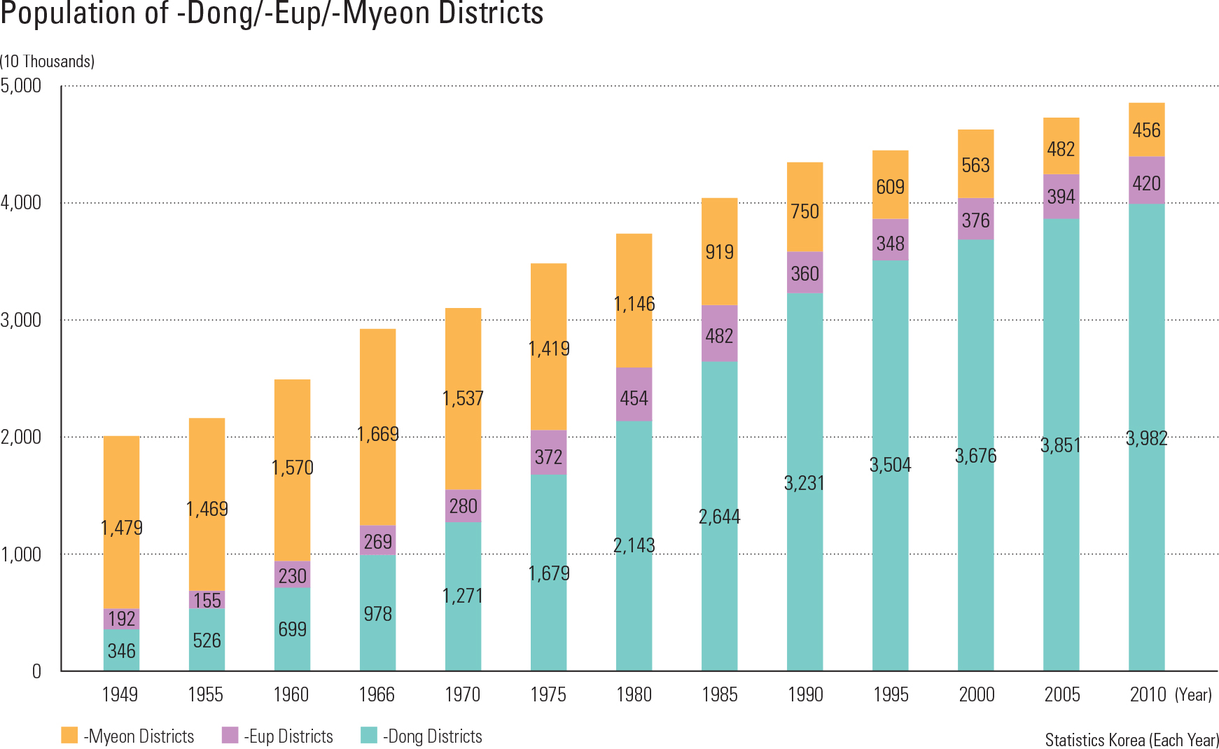 """Population of -Dong/-Eup/-Myeon Districts<p class=""""oz_zoom"""" zimg=""""http://imagedata.cafe24.com/us_3/us3_98-1_2.jpg""""><span style=""""font-family:Nanum Myeongjo;""""><span style=""""font-size:18px;""""><span class=""""label label-danger"""">UPDATE DATA</span></span></p>"""