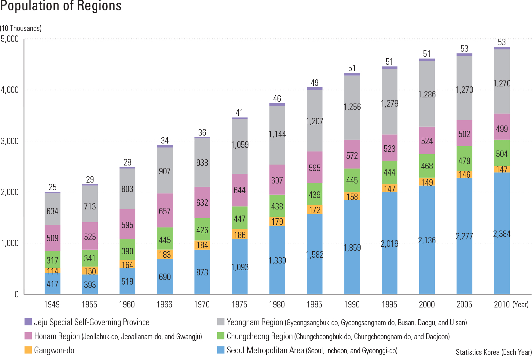 """Population of Regions<p class=""""oz_zoom"""" zimg=""""http://imagedata.cafe24.com/us_3/us3_98-2_2.jpg""""><span style=""""font-family:Nanum Myeongjo;""""><span style=""""font-size:18px;""""><span class=""""label label-danger"""">UPDATE DATA</span></span></p>"""