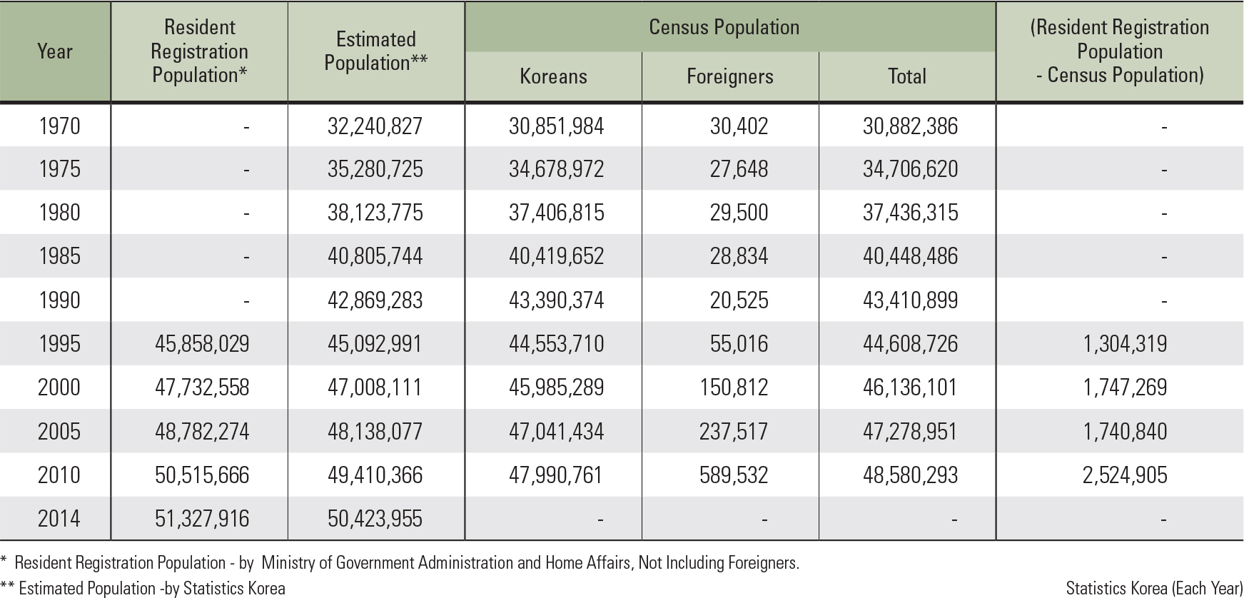 "Resident Registration Population, Estimated Population, and Census Population of Korea<p class=""oz_zoom"" zimg=""http://imagedata.cafe24.com/us_3/us3_99-2_2.jpg""><span style=""font-family:Nanum Myeongjo;""><span style=""font-size:18px;""><span class=""label label-danger"">UPDATE DATA</span></span></p>"