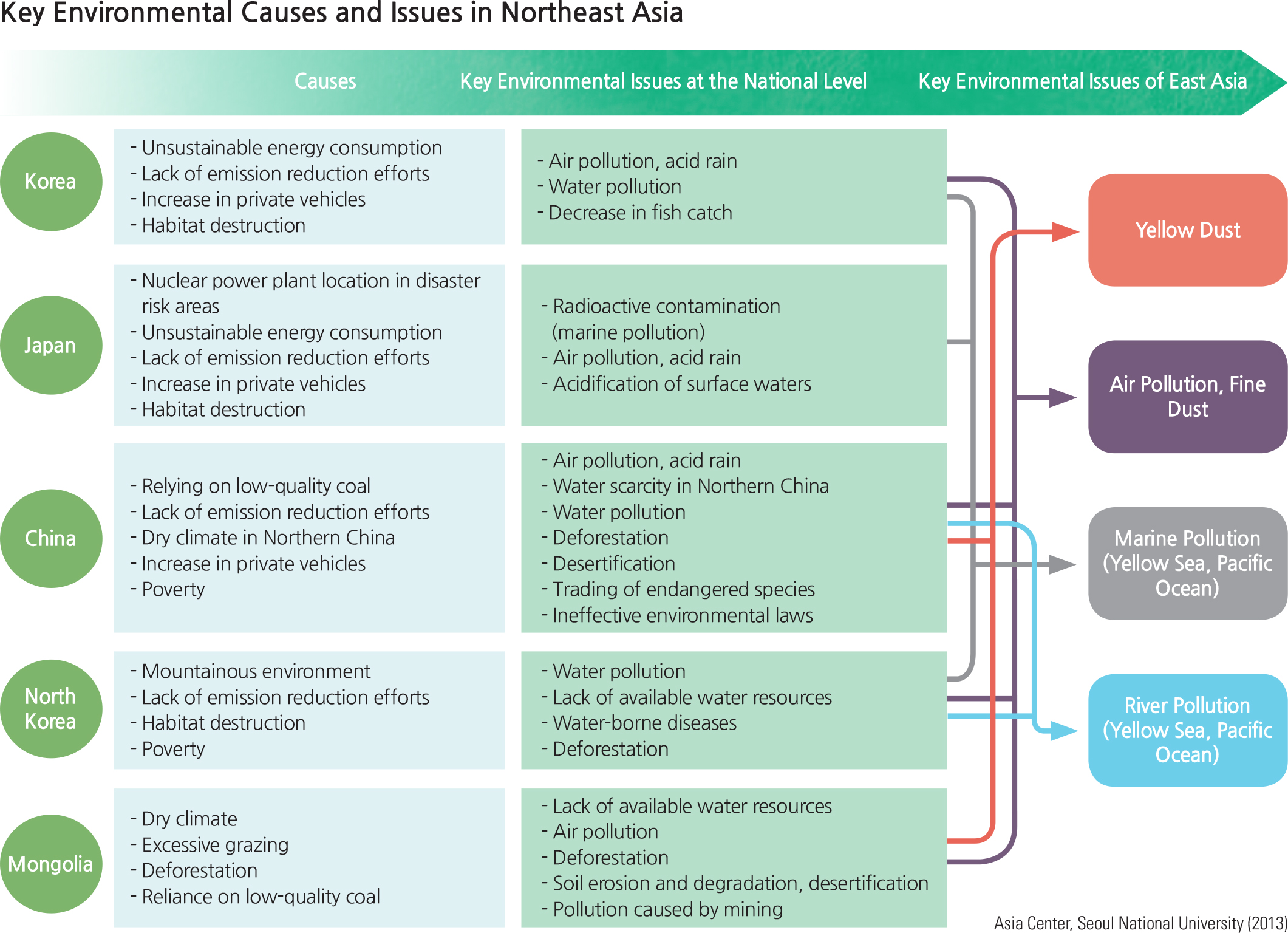 Environmental Issues of Northeast Asia